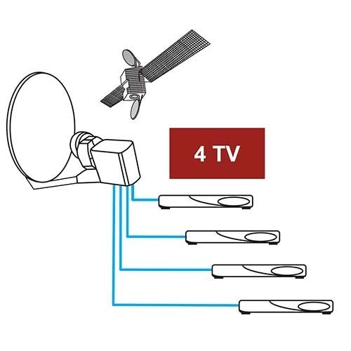TONNA Tête satellite LNB Quad 4 sorties indépendantes - 2