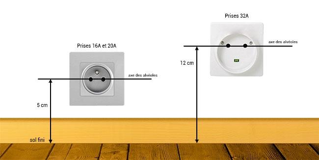 Distance pour installation prises électriques
